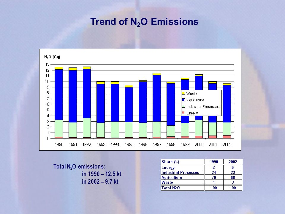 Trend of N2O Emissions Total N2O emissions: in 1990 – 12.5 kt