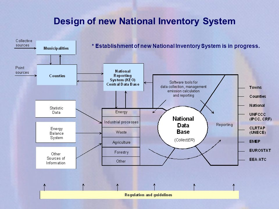 Design of new National Inventory System