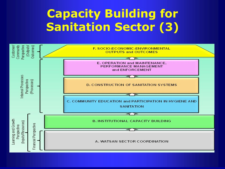 Capacity Building for Sanitation Sector (3)