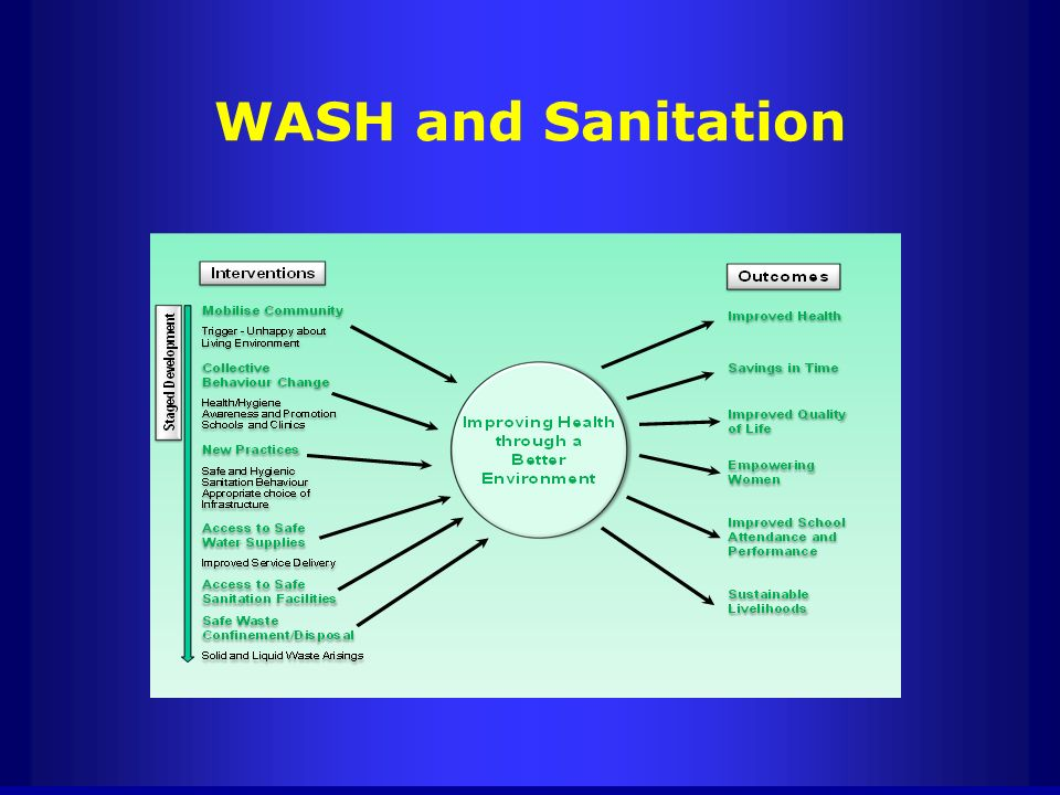 WASH and Sanitation