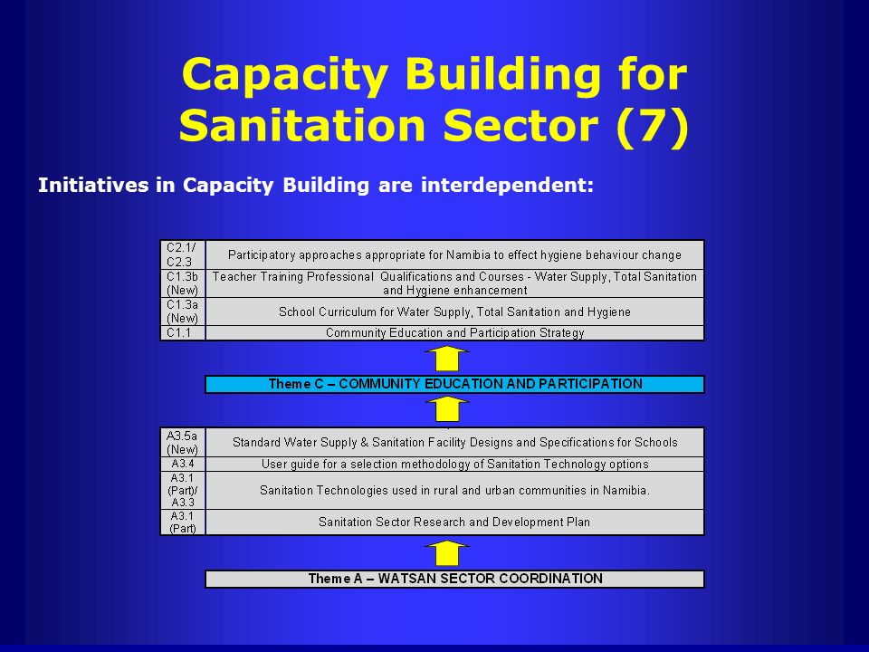 Capacity Building for Sanitation Sector (7)