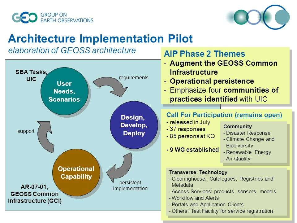 Architecture Implementation Pilot elaboration of GEOSS architecture