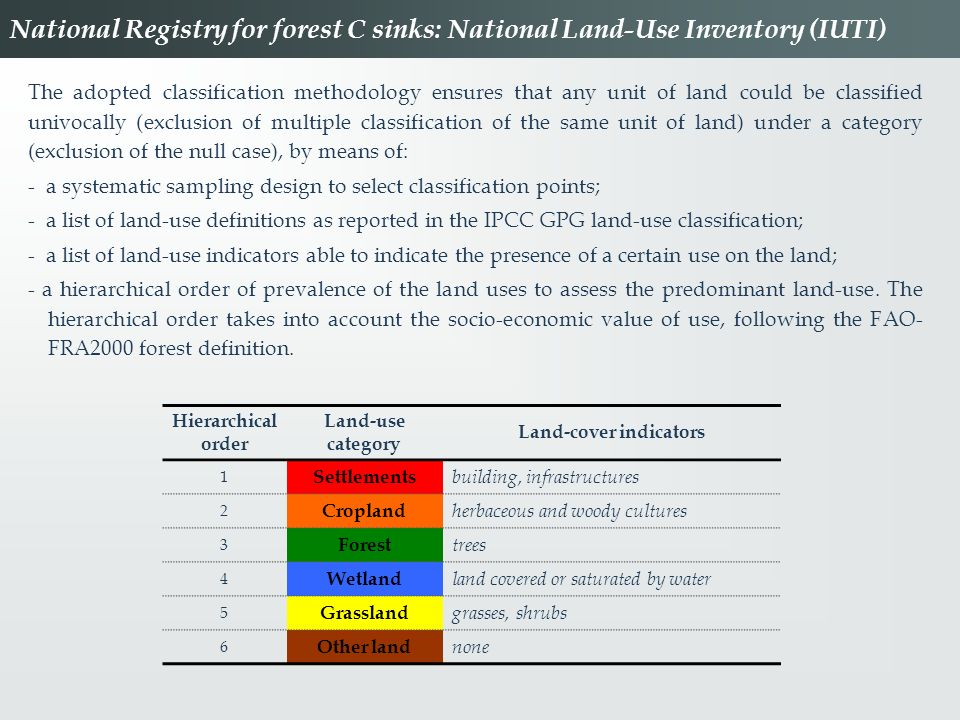 Land-cover indicators