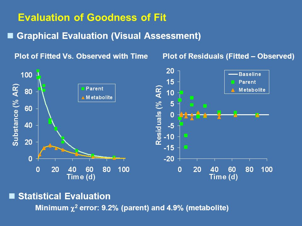 Evaluation of Goodness of Fit