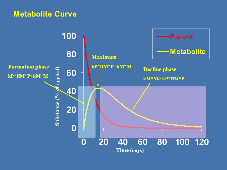 Metabolite Curve Maximum Formation phase Decline phase