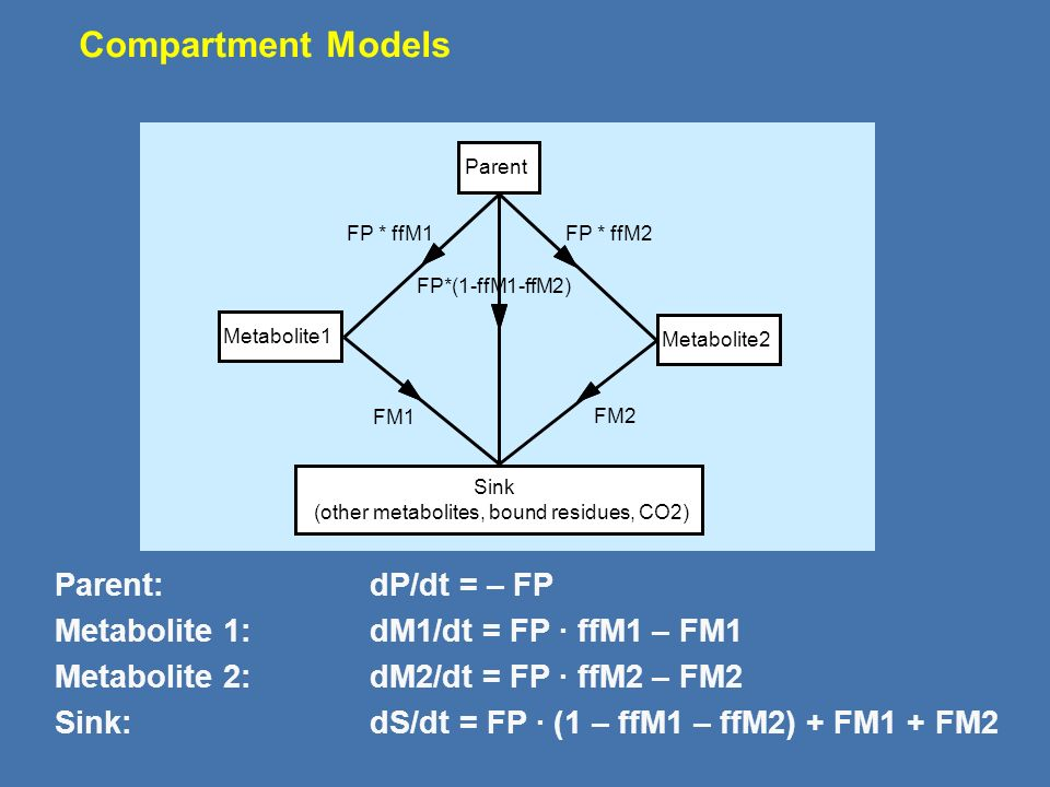 Compartment Models Parent: dP/dt = – FP