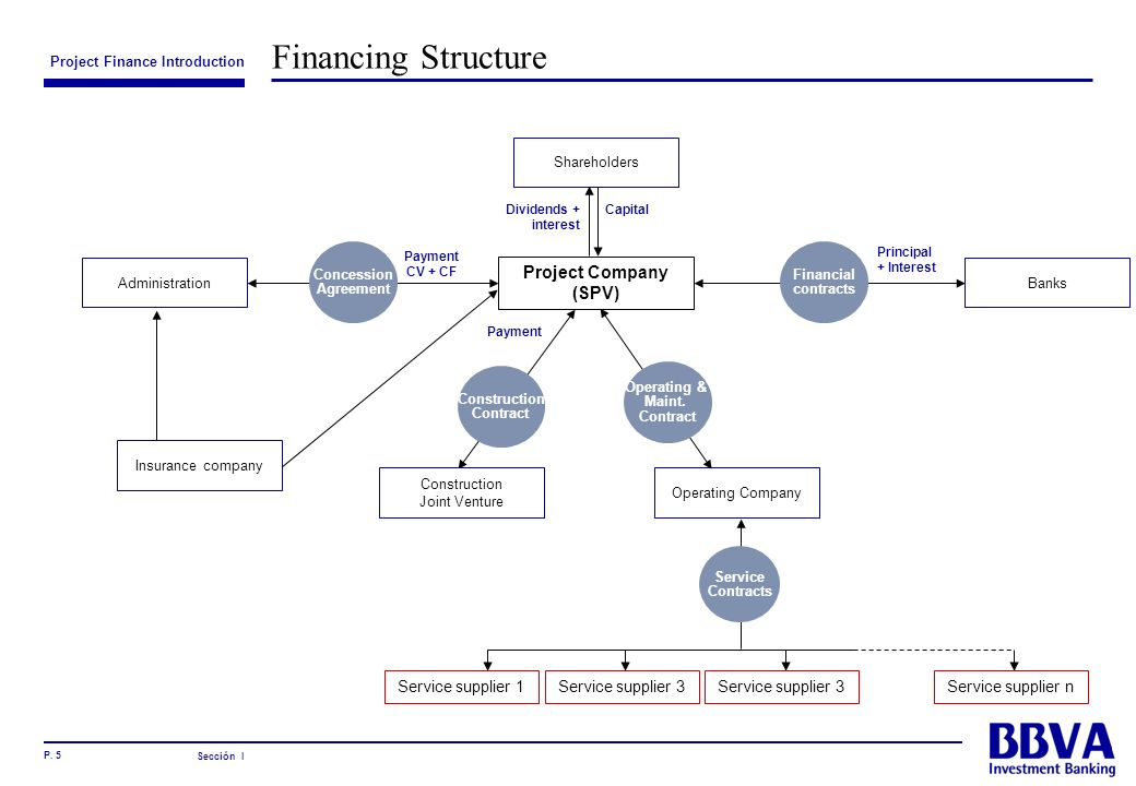Financing Structure Project Company (SPV) Service supplier 1