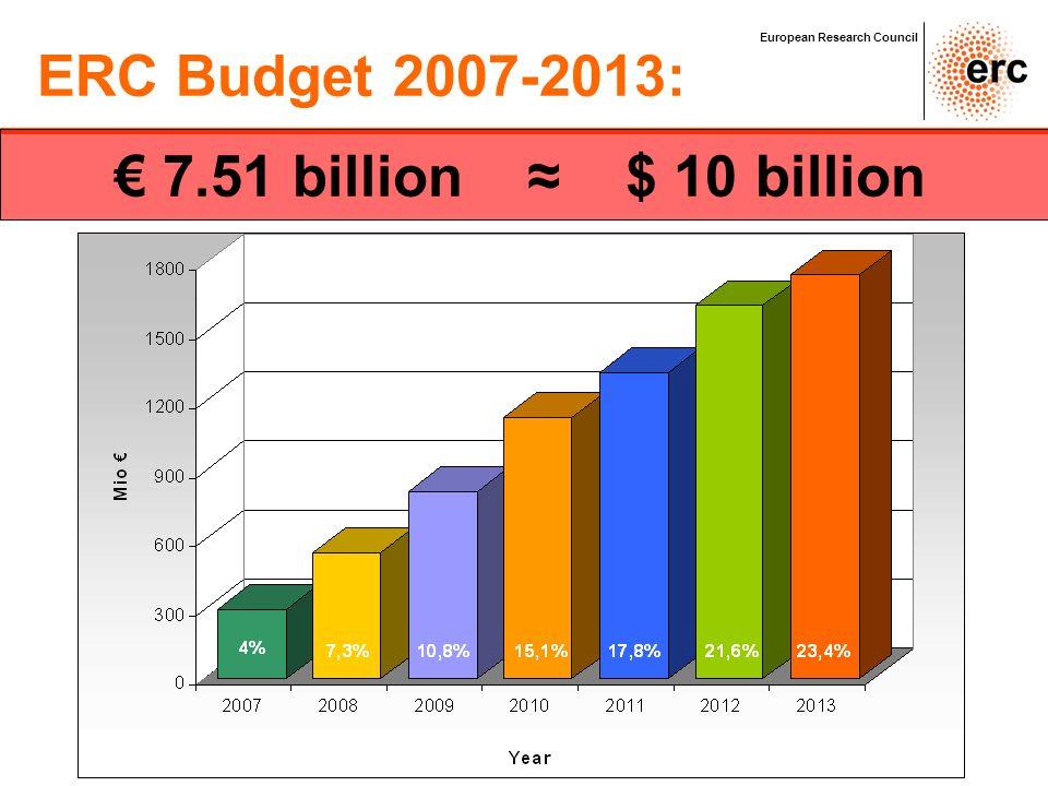 ERC Budget 2007-2013: € 7.51 billion ≈ $ 10 billion