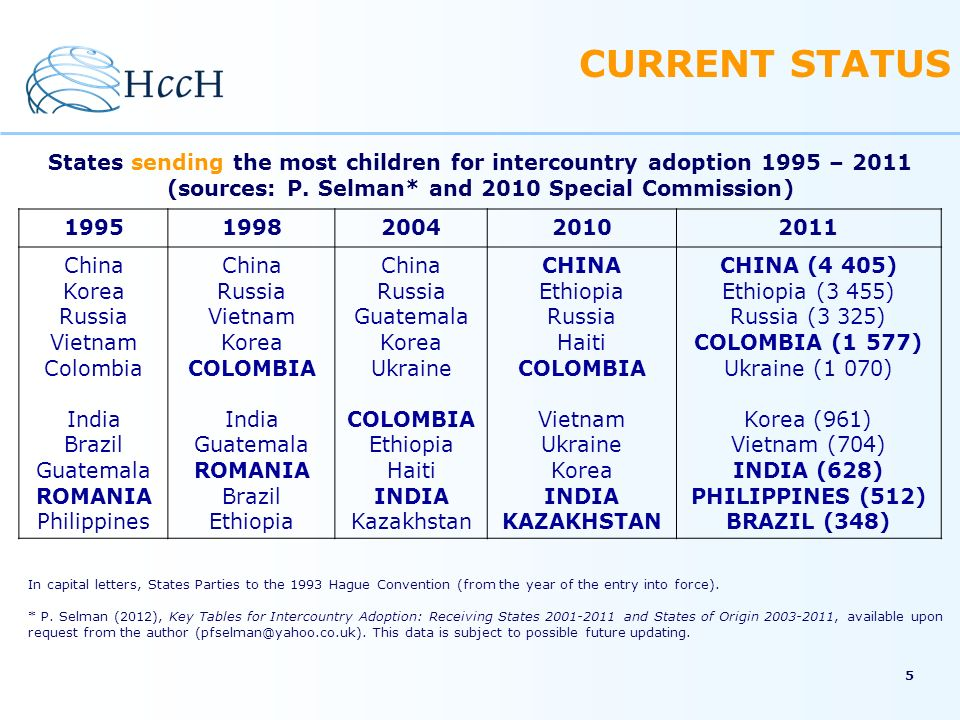 CURRENT STATUS States sending the most children for intercountry adoption 1995 – 2011. (sources: P. Selman* and 2010 Special Commission)