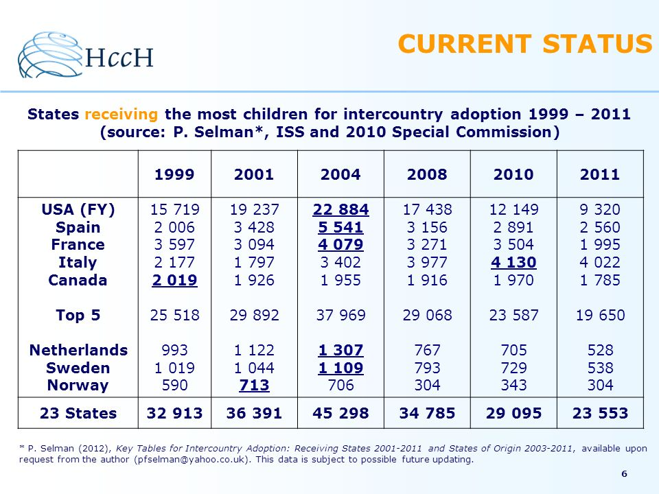 CURRENT STATUS States receiving the most children for intercountry adoption 1999 – 2011 (source: P. Selman*, ISS and 2010 Special Commission)