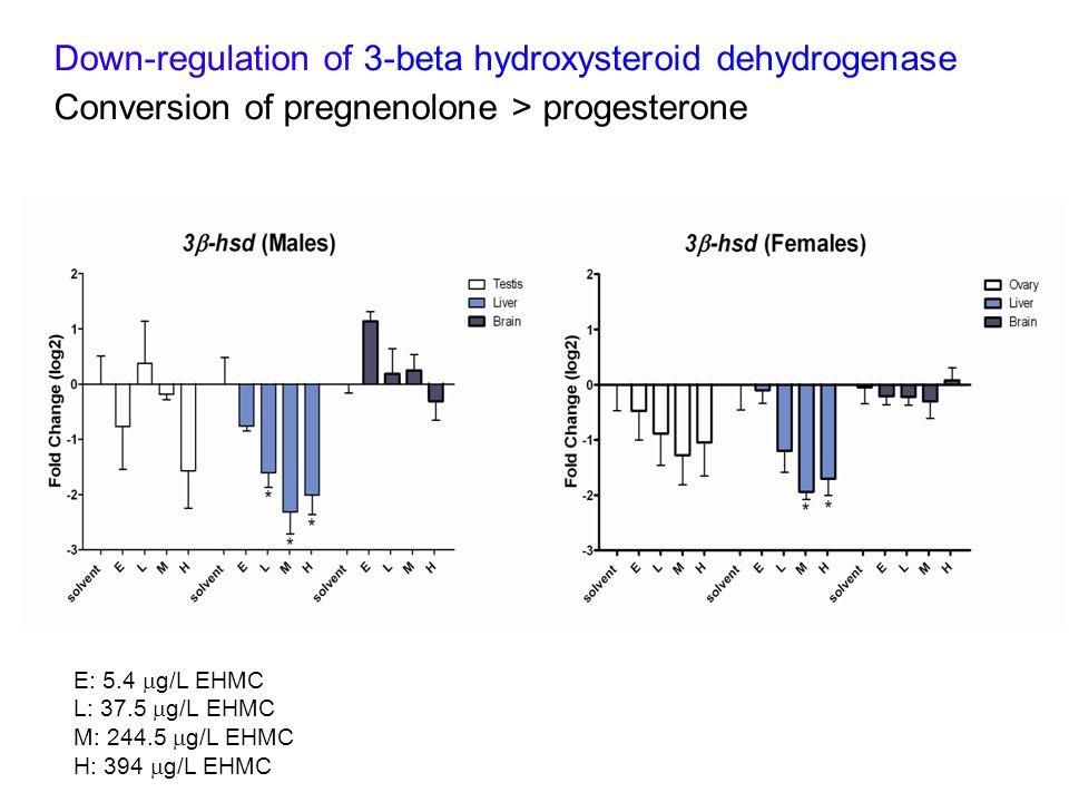 Down-regulation of 3-beta hydroxysteroid dehydrogenase