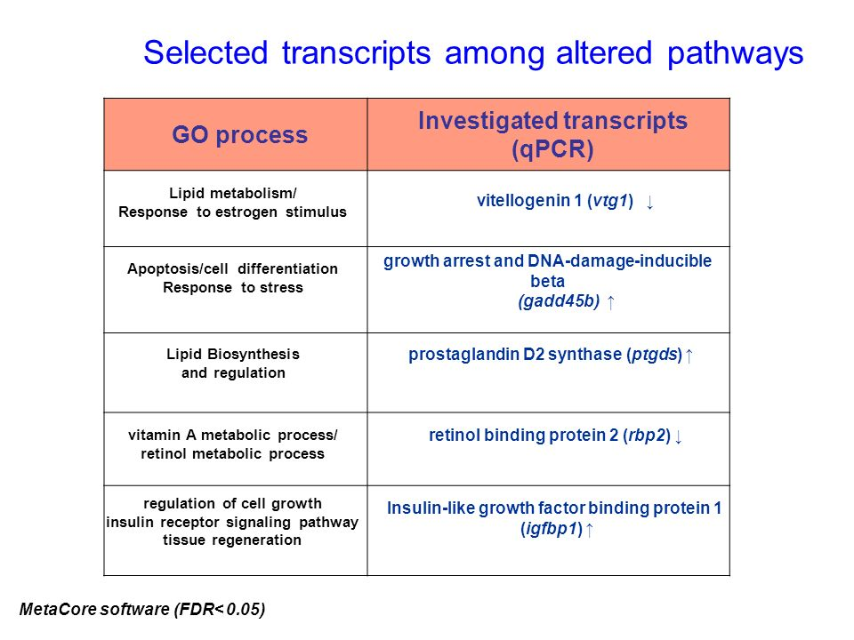 Selected transcripts among altered pathways