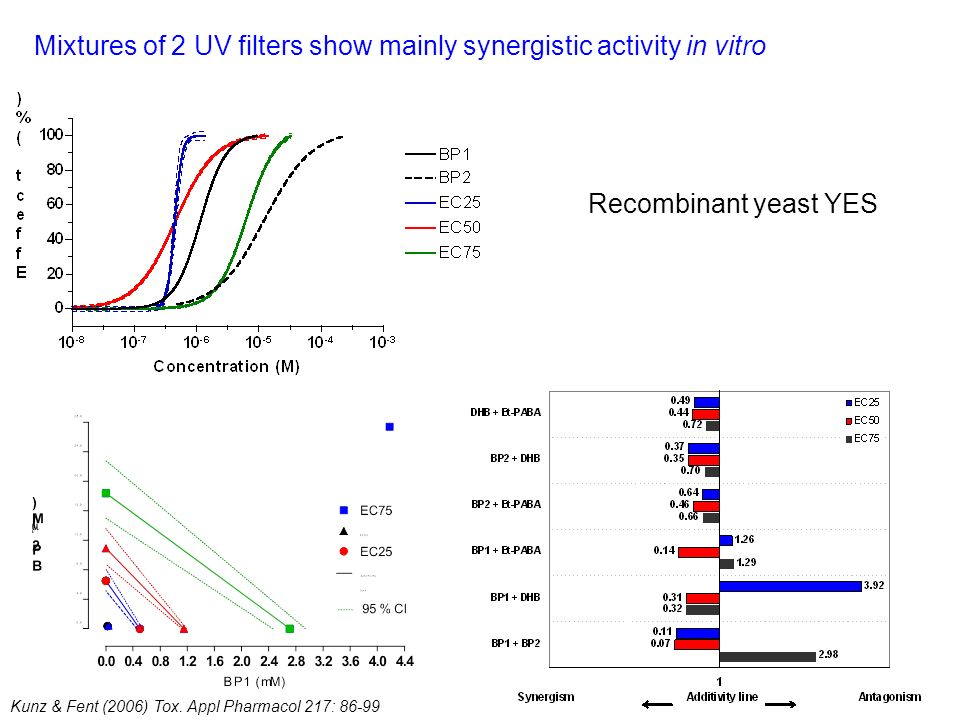 Mixtures of 2 UV filters show mainly synergistic activity in vitro