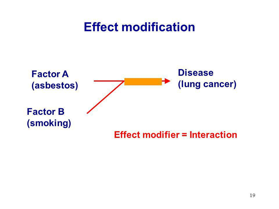 Effect modification Disease Factor A (lung cancer) (asbestos) Factor B