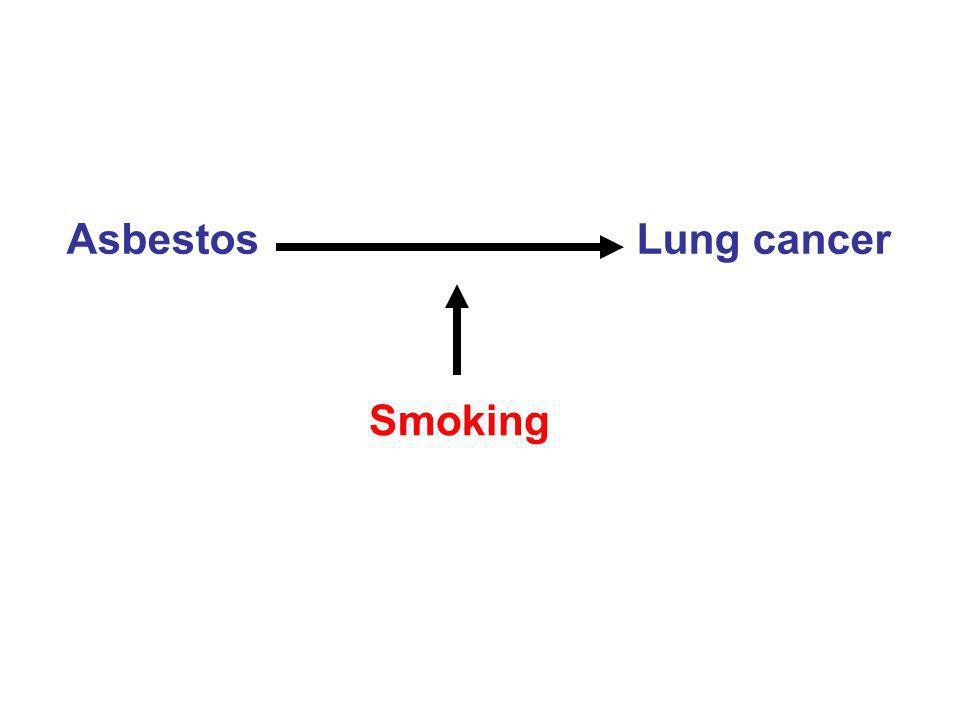 Asbestos Lung cancer Smoking
