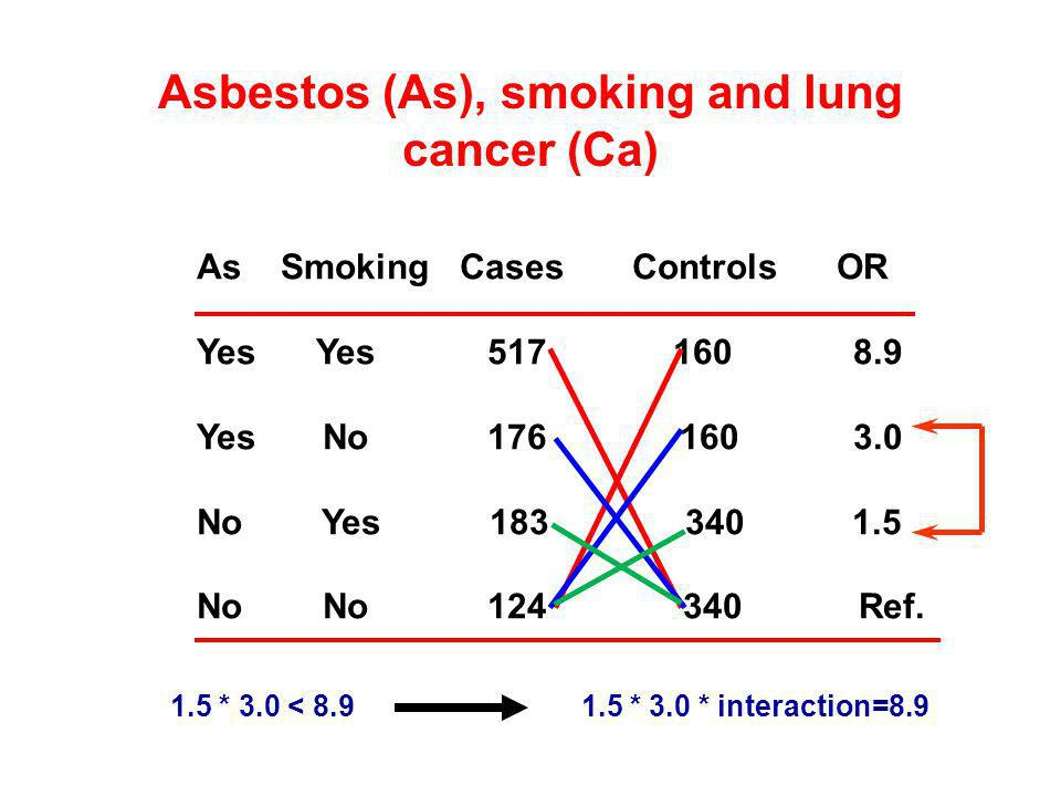 Asbestos (As), smoking and lung cancer (Ca)