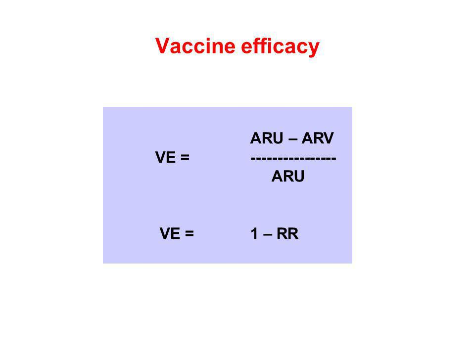 Vaccine efficacy ARU – ARV VE = ---------------- ARU VE = 1 – RR