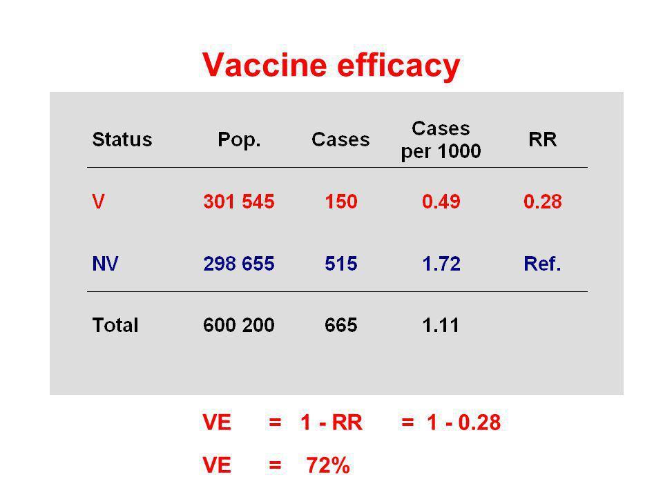 Vaccine efficacy VE = 1 - RR = 1 - 0.28 VE = 72%