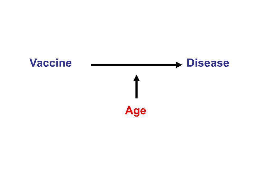 Vaccine Disease Age