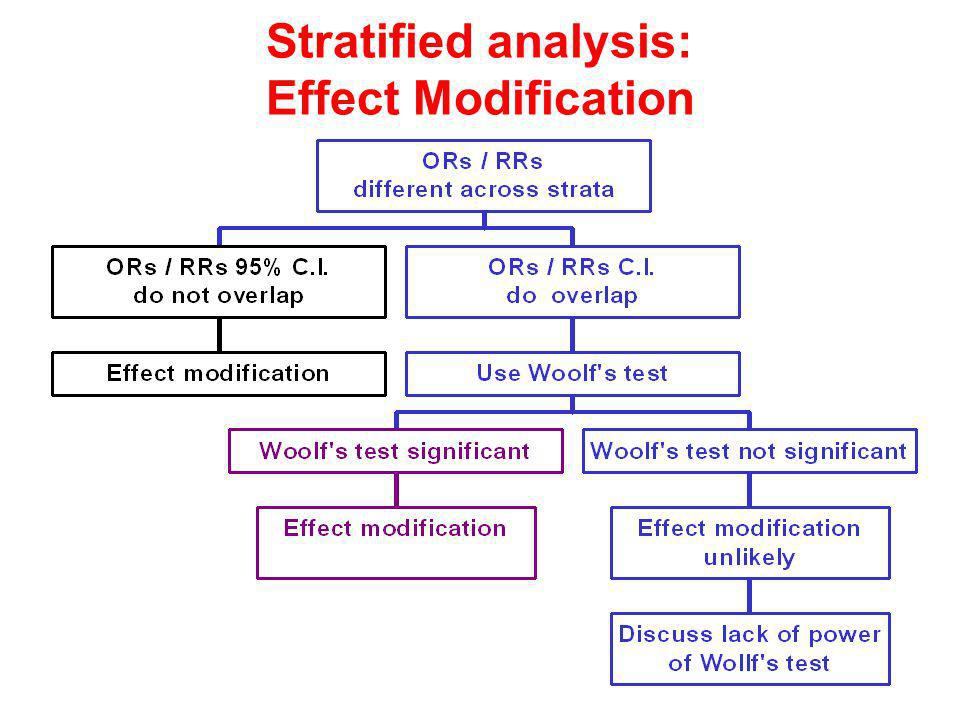 Stratified analysis: Effect Modification