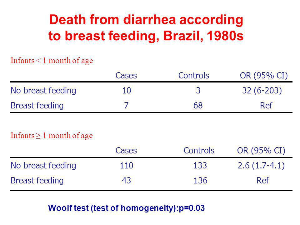 Death from diarrhea according to breast feeding, Brazil, 1980s