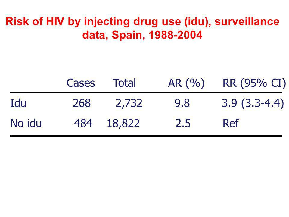 Risk of HIV by injecting drug use (idu), surveillance data, Spain, 1988-2004