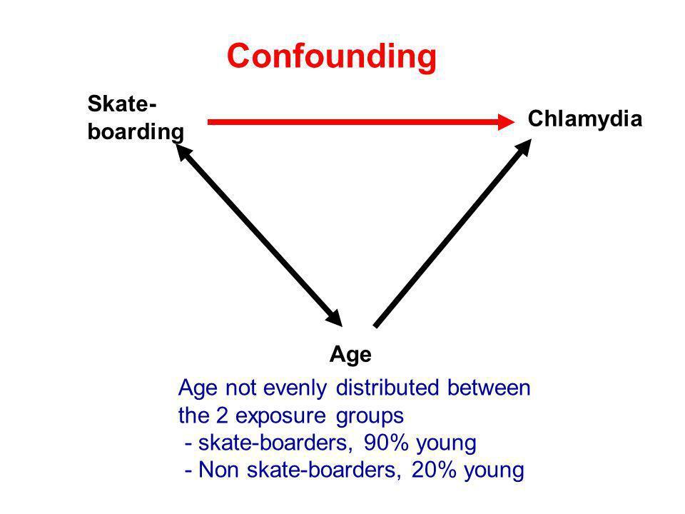 Confounding Skate- boarding Chlamydia Age