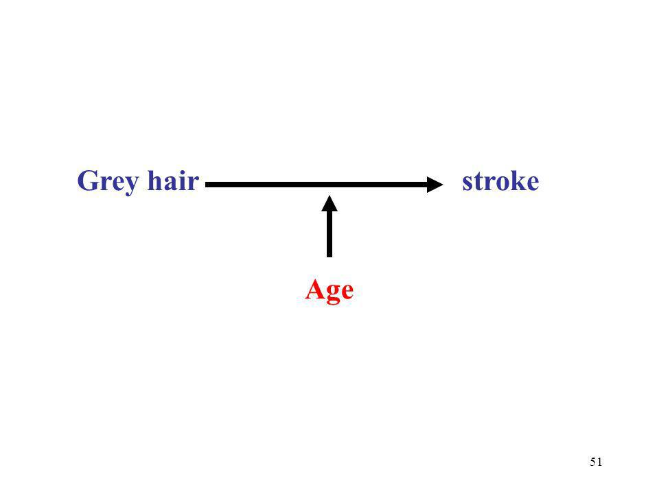 Grey hair stroke Age