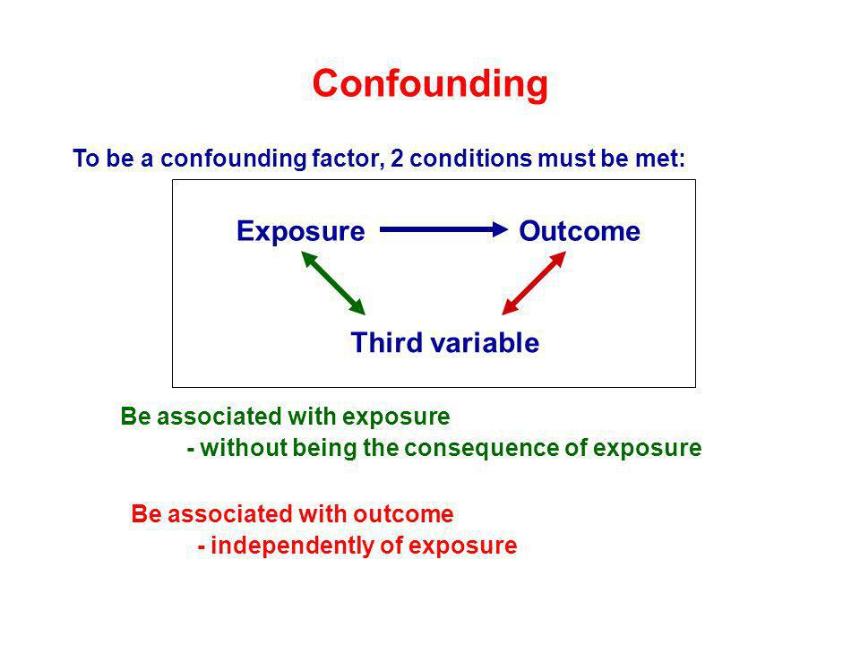 Confounding Exposure Outcome Third variable