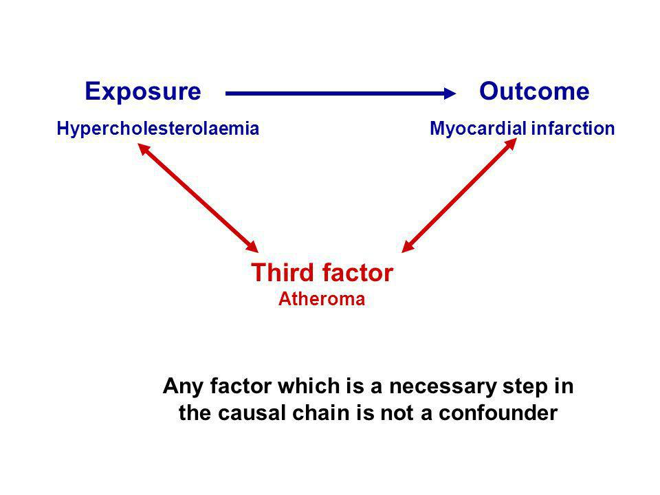 Exposure Outcome Third factor