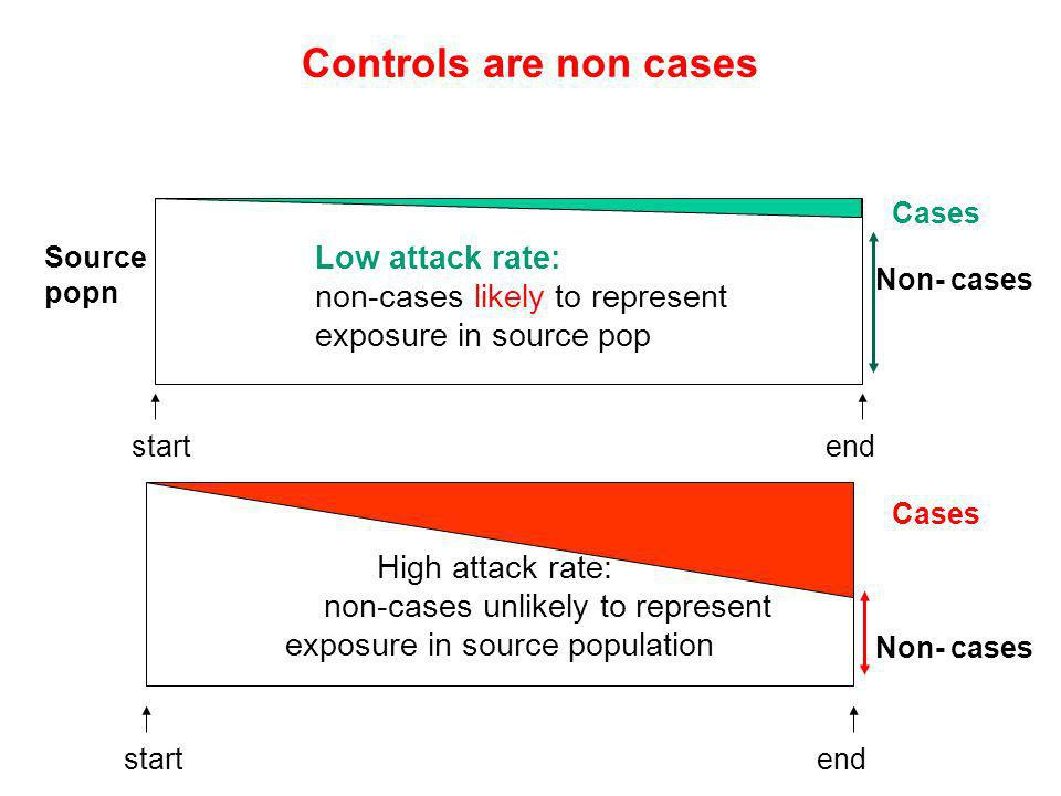 Controls are non cases Cases. Source popn. Low attack rate: non-cases likely to represent exposure in source pop.