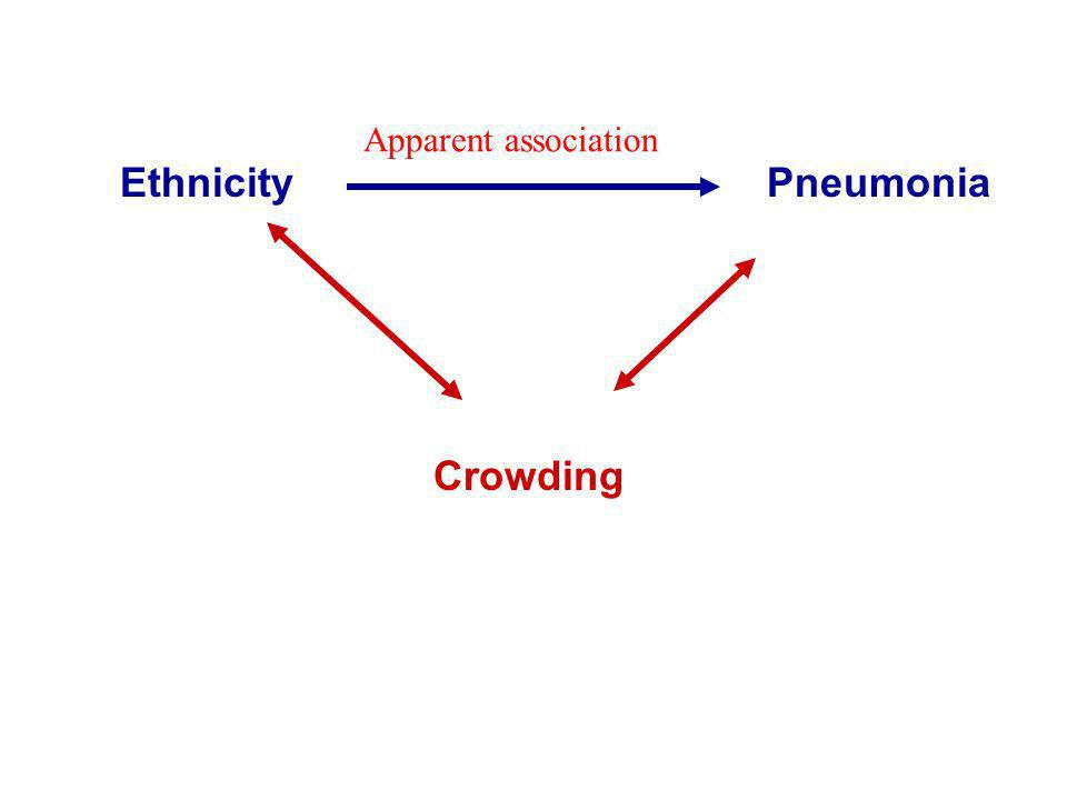 Apparent association Ethnicity Pneumonia Crowding