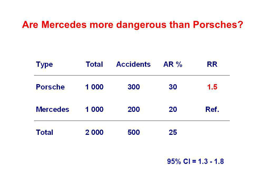 Are Mercedes more dangerous than Porsches