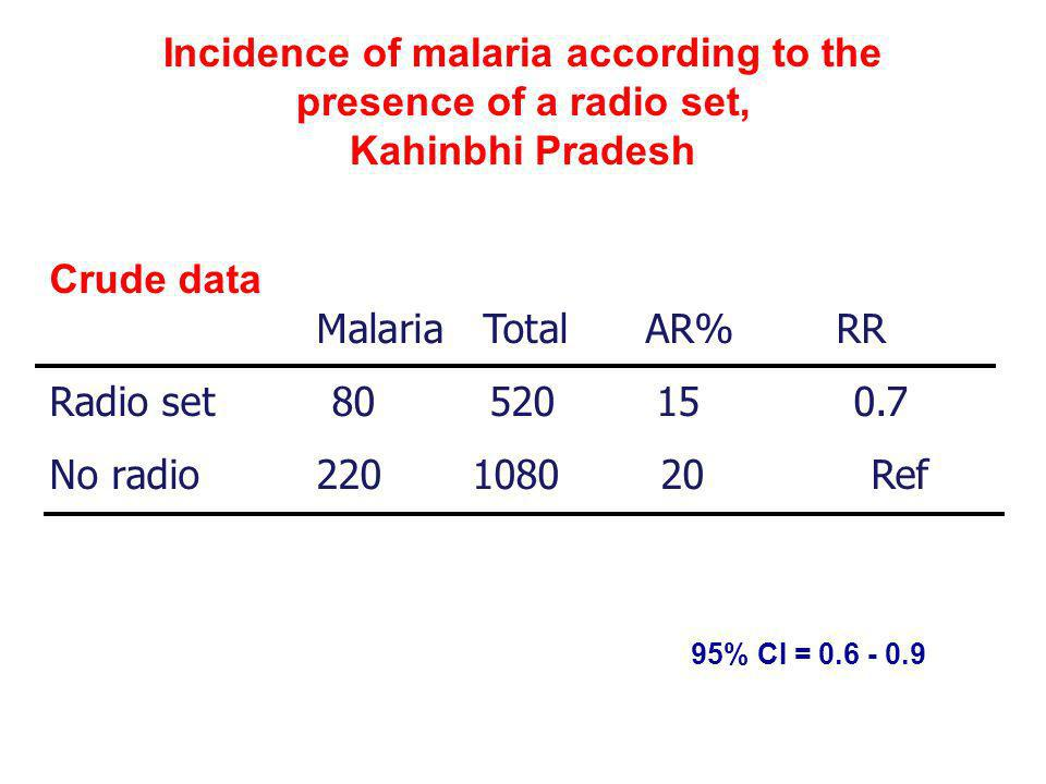 Crude data Malaria Total AR% RR Radio set 80 520 15 0.7
