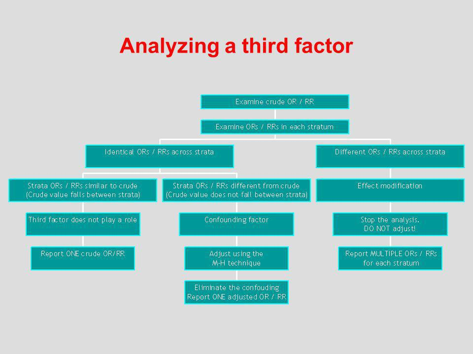 Analyzing a third factor