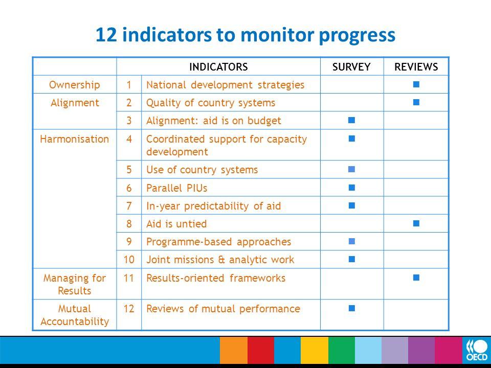 12 indicators to monitor progress