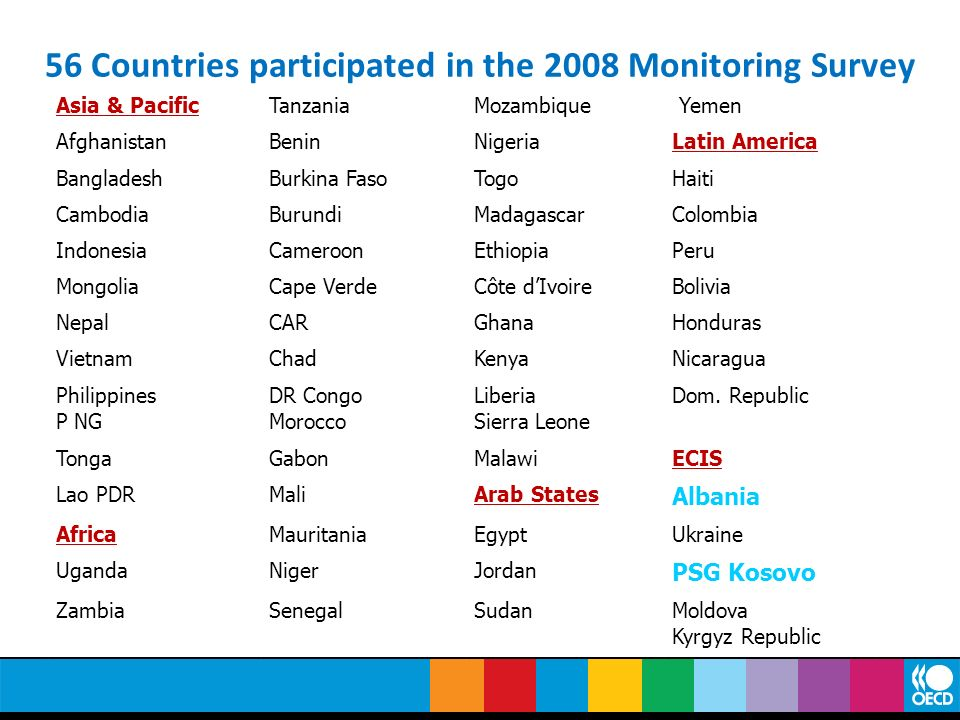 56 Countries participated in the 2008 Monitoring Survey
