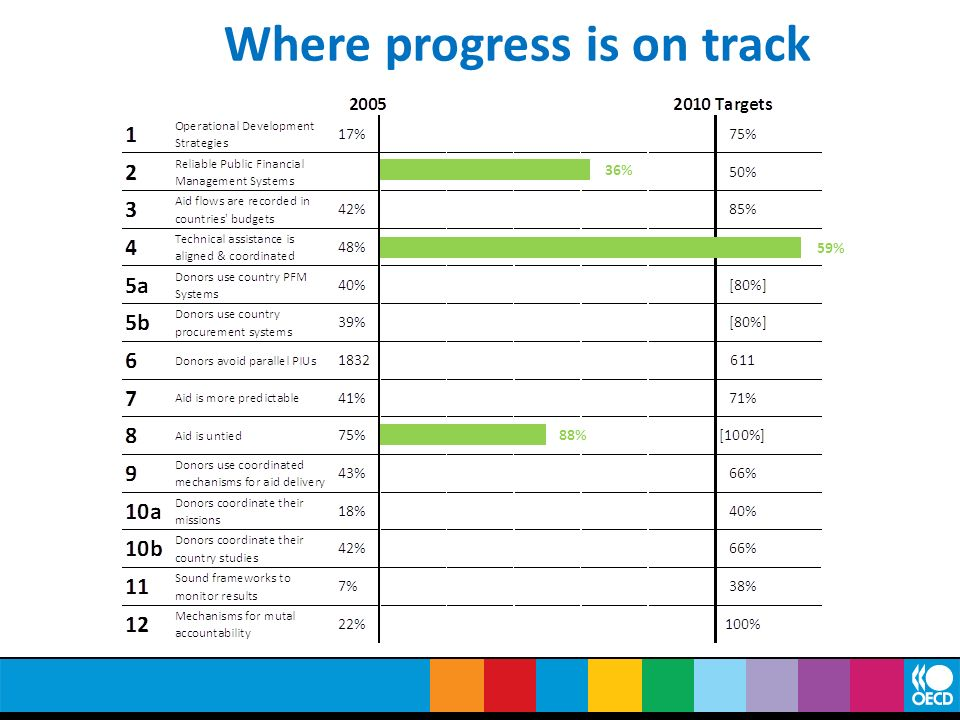 Where progress is on track
