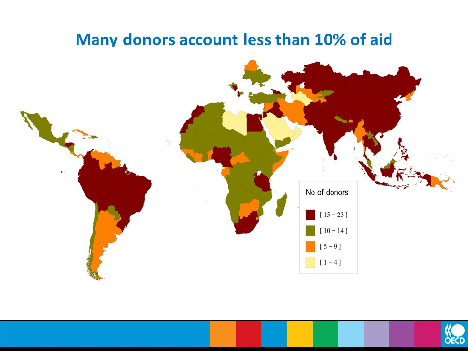 Many donors account less than 10% of aid