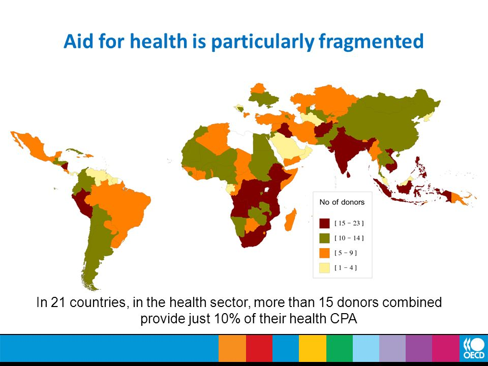 Aid for health is particularly fragmented