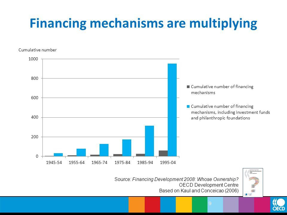 Financing mechanisms are multiplying