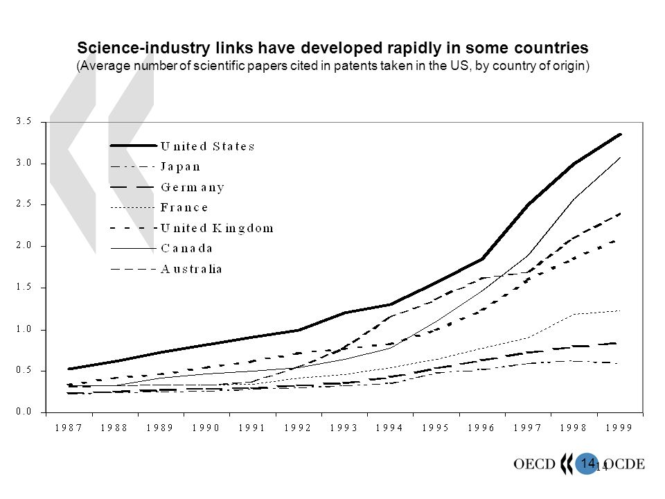 Science-industry links have developed rapidly in some countries (Average number of scientific papers cited in patents taken in the US, by country of origin)