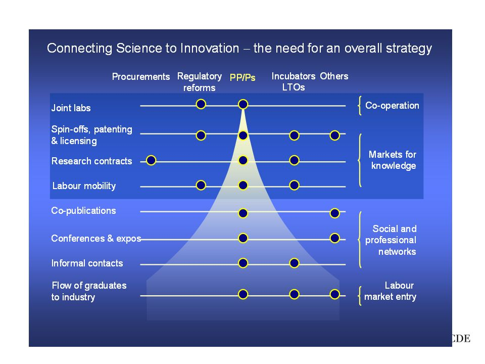 There are many ways to science to innovation