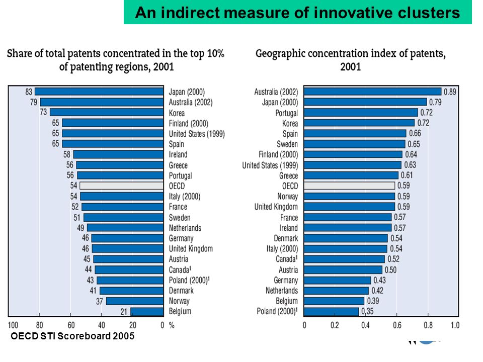 An indirect measure of innovative clusters