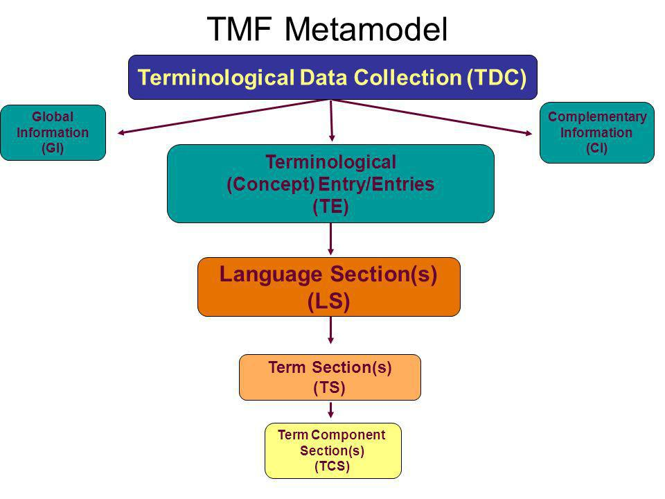 Terminological Data Collection (TDC) (Concept) Entry/Entries
