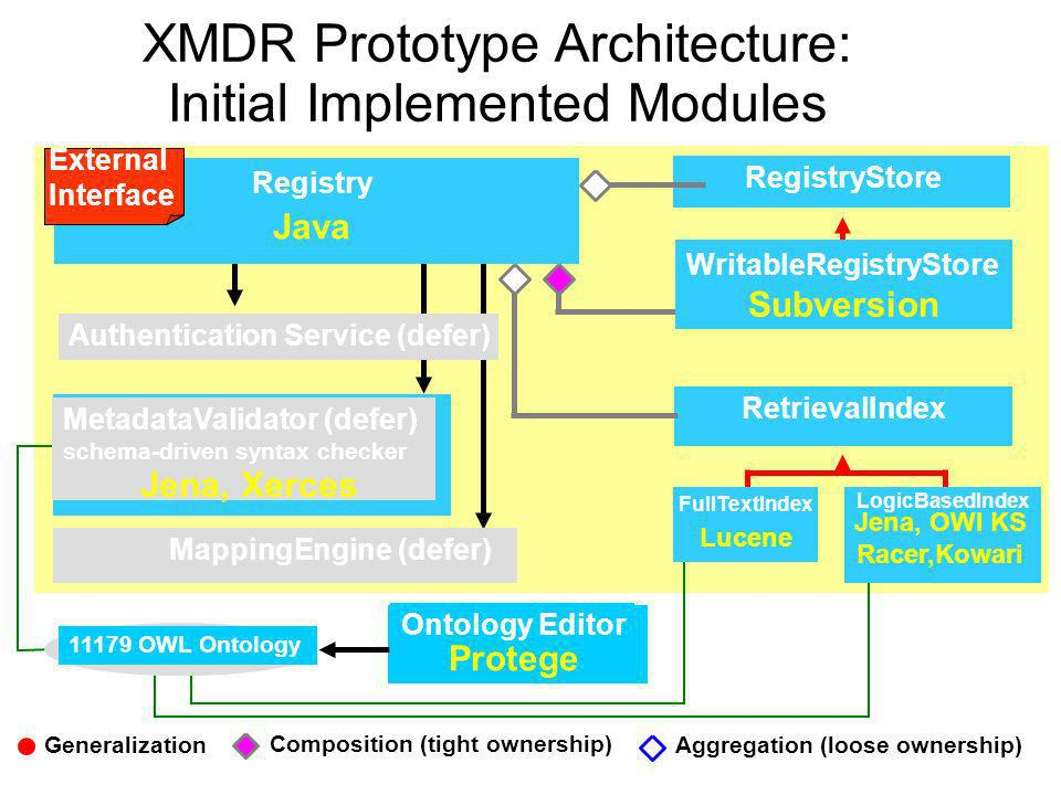 XMDR Prototype Architecture: Initial Implemented Modules