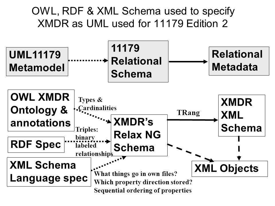 OWL, RDF & XML Schema used to specify XMDR as UML used for Edition 2