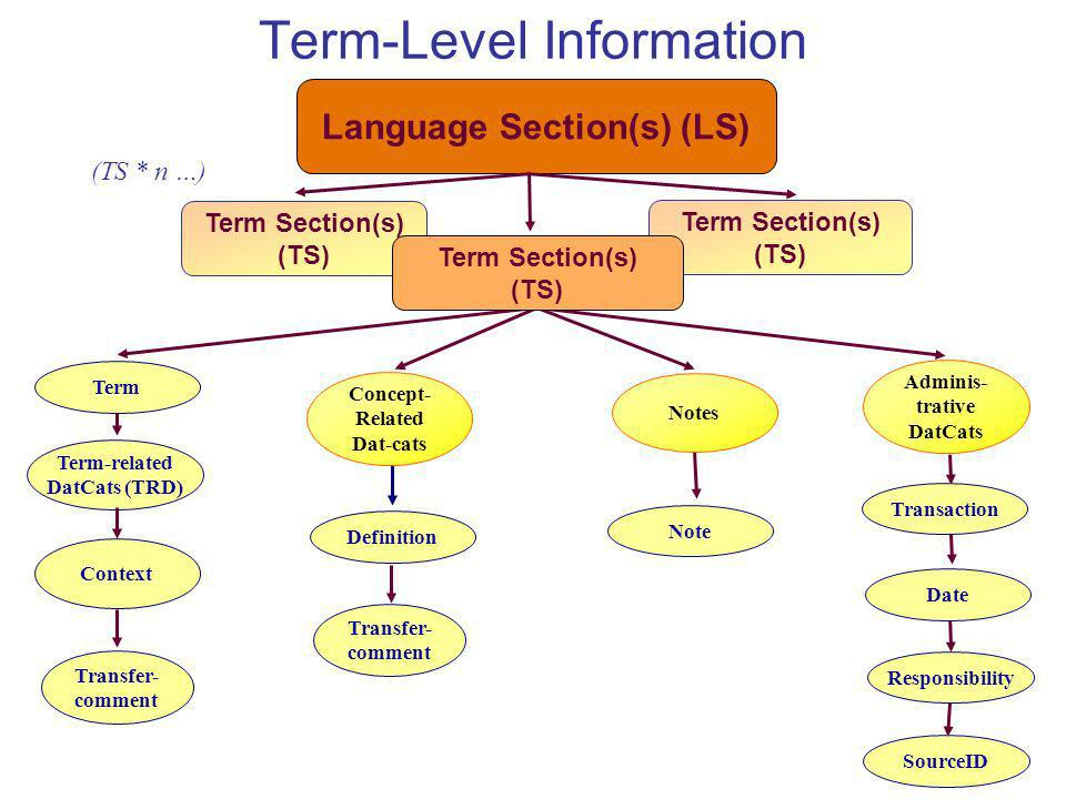 Term-Level Information