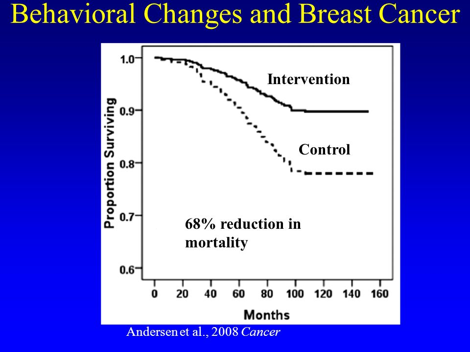 Behavioral Changes and Breast Cancer