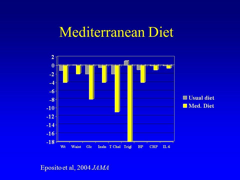 Mediterranean Diet Eposito et al, 2004 JAMA
